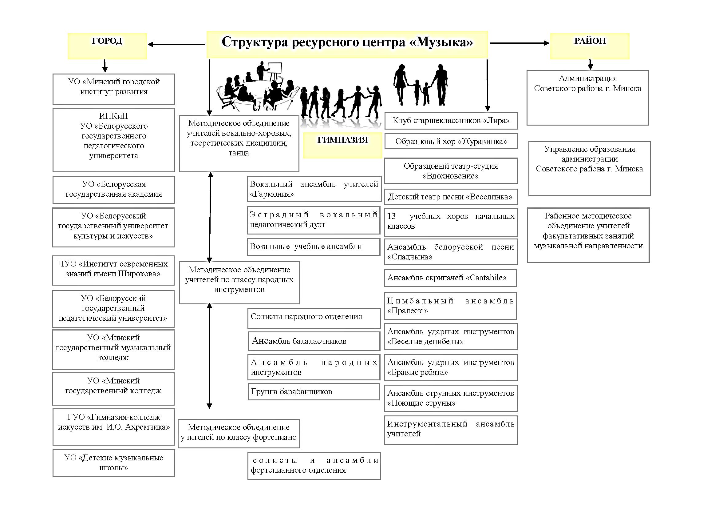 Структура ресурсного центра Музыка 2013/2014