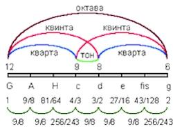 Математическое соотношение