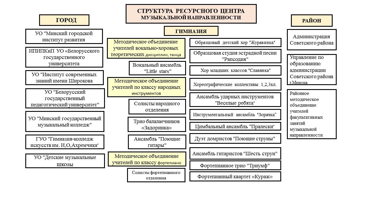 Структура ресурсного центра 2019