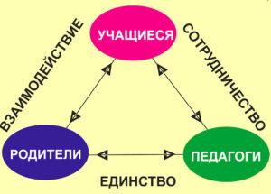 Взаимодействие учитель-родители-учащиеся